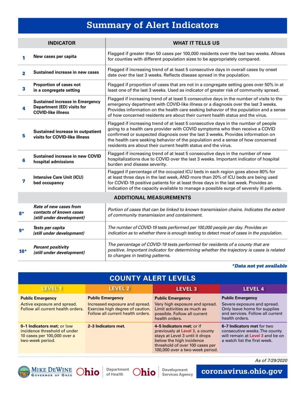 PHAS summary alert indicators