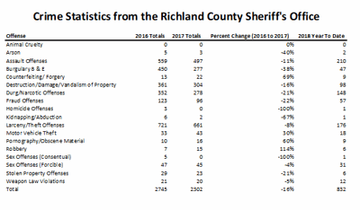 sheriff office crime stats 2016 and 2017