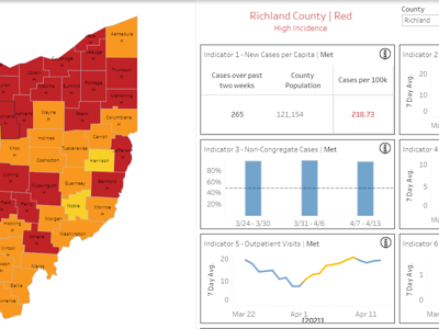 COVID-19: New cases, hospitalizations continue local, statewide increase