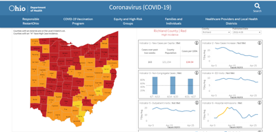 COVID-19: Richland County reports fewest number of new cases in a month