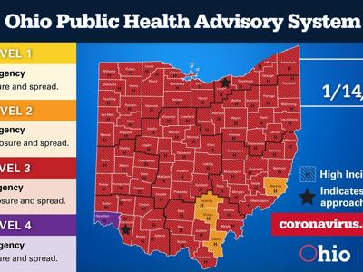COVID-19: Richland County numbers remain flat, but still rated 'red' due to high incidence