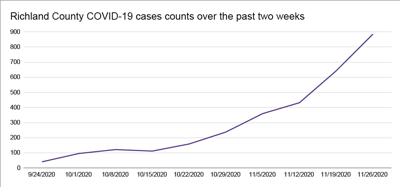 Richland County COVID-19 cases over the past two weeks