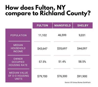 Fulton versus Mansfield