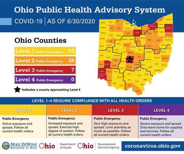 Ohio Public Health Advisory System 063020