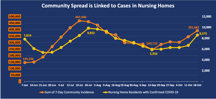 Community spread linked to cases in nursing homes