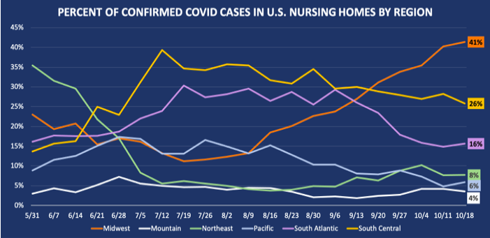 Percent of Confirmed Covid cases in US Nursing Homes by Region