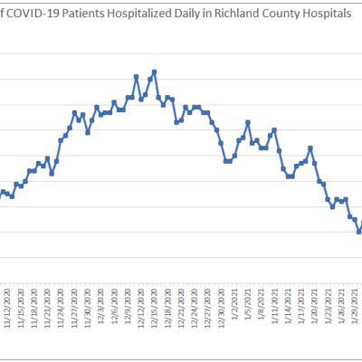 COVID hospitalization cases