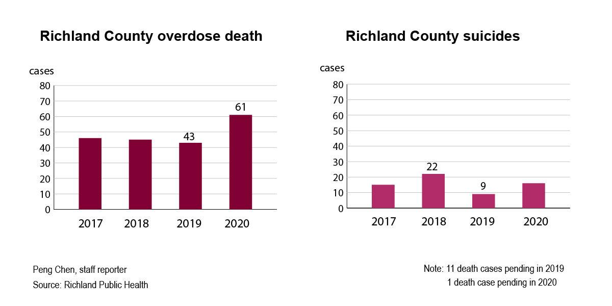2020 Richland County overdose and suicide deaths