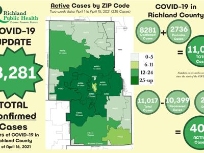 18 hospitalized with COVID-19 this week in Richland County