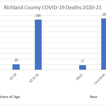 COVID Deaths graphic Feb. 26