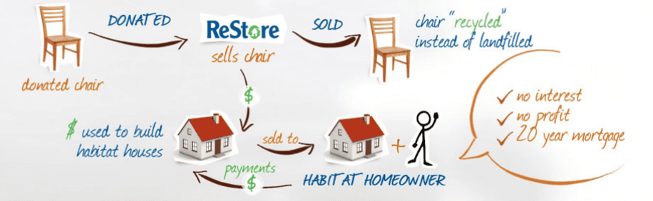 Deep discounts available at Habitat for Humanity ReStore this holiday season