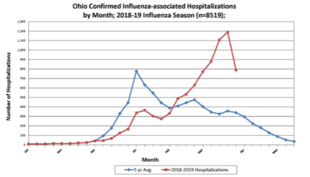 Flu activity