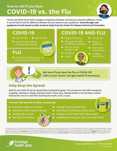COVID-19 and flu shots graphic