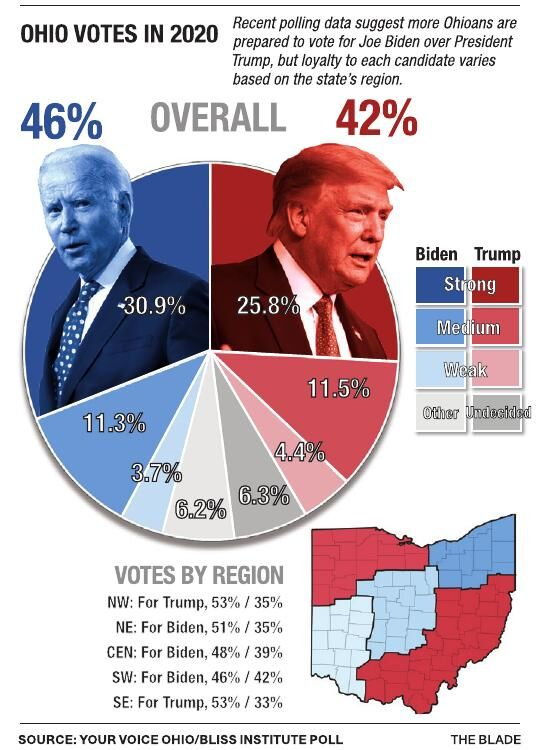 Ohio Poll, Biden vs. Trump