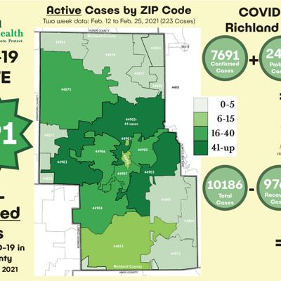 Richland Public Health offers statistical update on local COVID-19 data