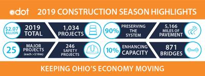 ODOT 2019 construction