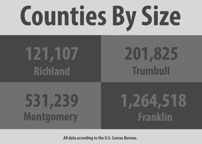 Comparison of Counties by Size