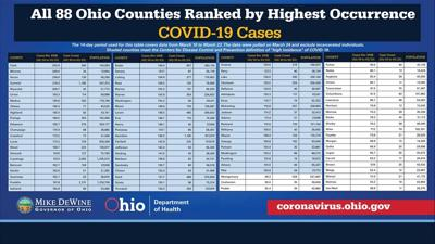 COVID-19: Richland County on the verge of improving to 'orange' in state system