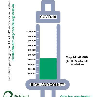 COVID-19 vaccines available to eligible homebound Ohioans