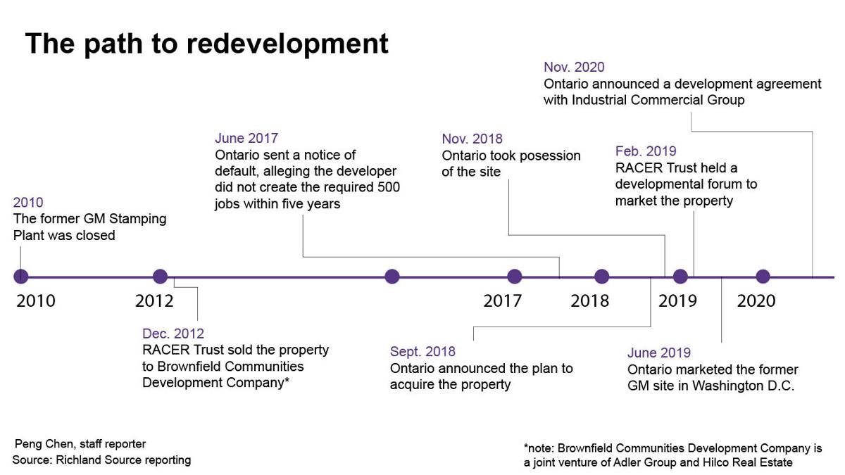 timeline of former GM site's redevelopment