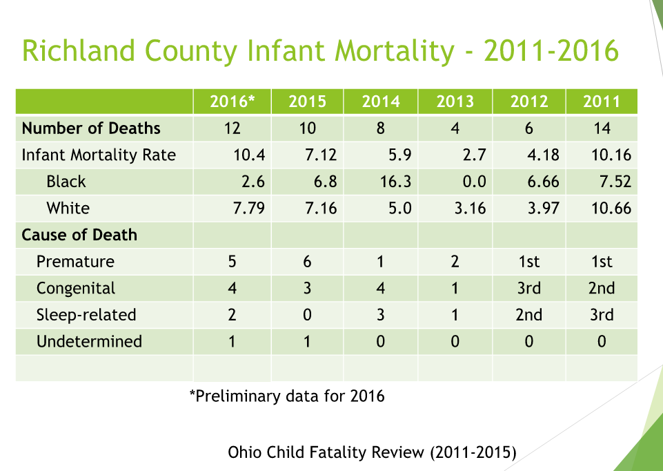Richland County Infant Mortality