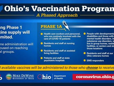 DeWine outlines Ohio's COVID-19 vaccination phases