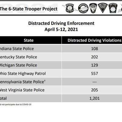 17 distracted driving citations issued in north central Ohio