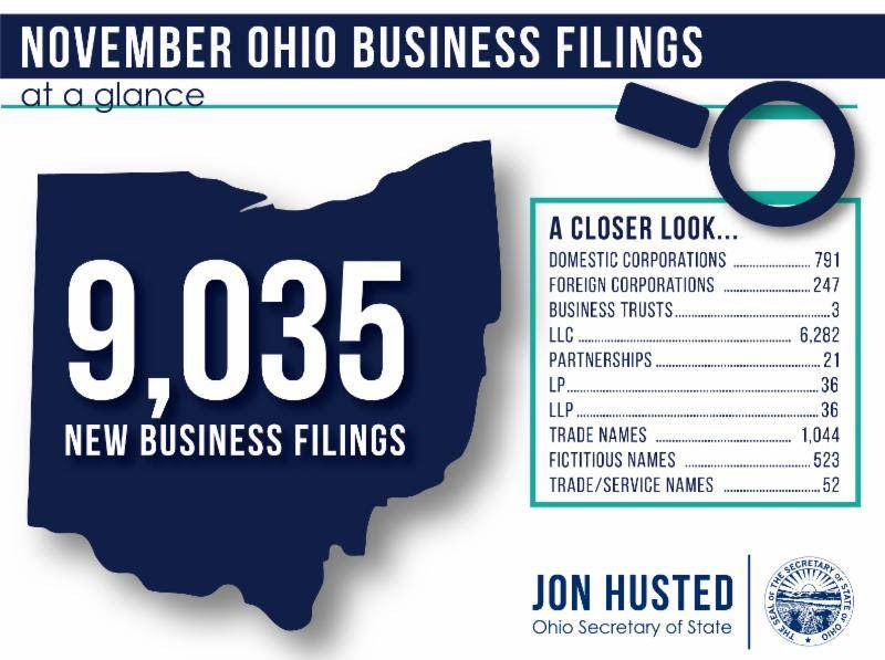 Ohio Businesses Filings Increase Year Over Year Business News