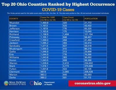 COVID-19: Record-high 119 hospitalizations reported in Richland County