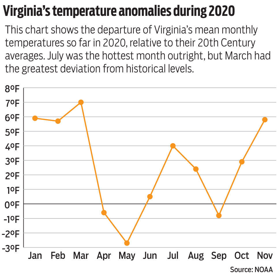 Monthly anomalies in 2020