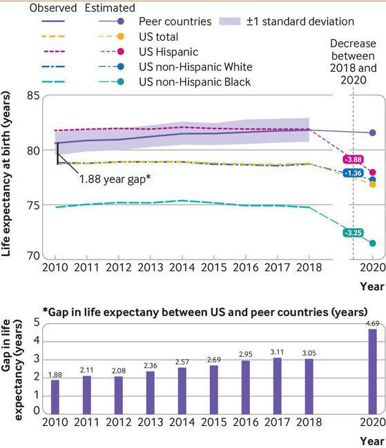 Life expectancy at birth in the United States, by race and ethnicity, and in peer countries, for years 2010-18 and 2020