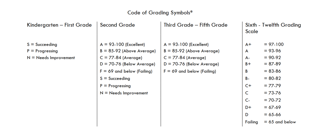Hanover grading scale