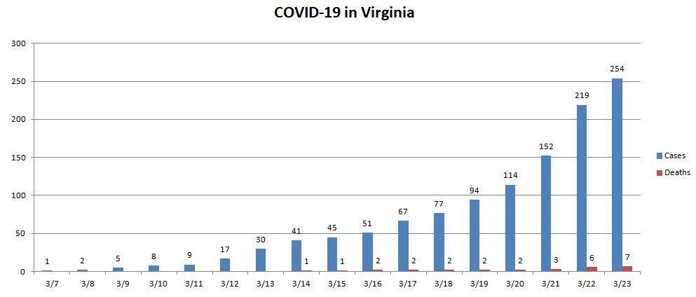 COVID-19 cases in Virginia