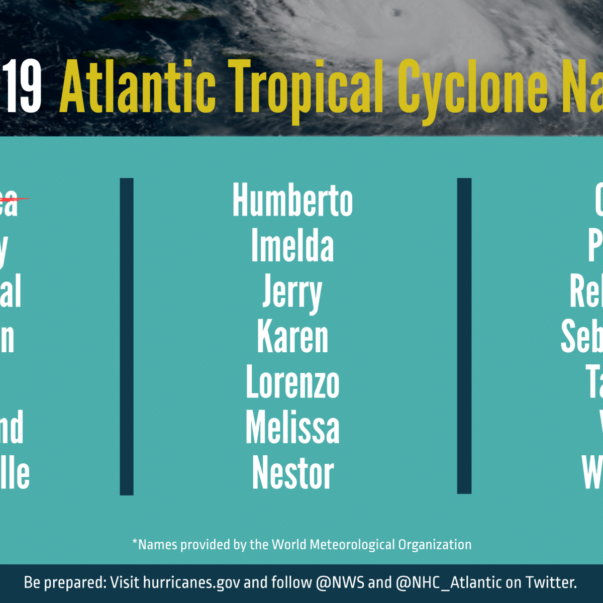 List Of Hurricanes 2020.Find Out If Your Name Is On The Hurricane Name List In The