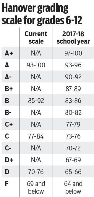 grade scale points hanover school board approves change to 10 point grading 16026 | 59126998a7ce4.image