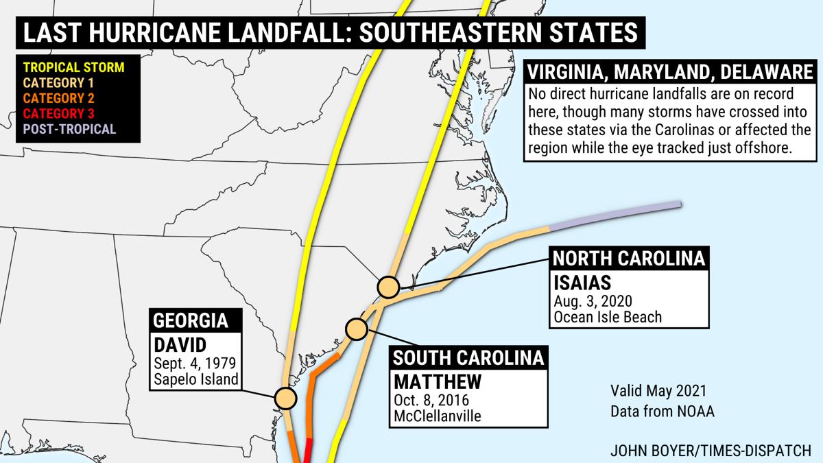 Last hurricane landfall: Southeastern states
