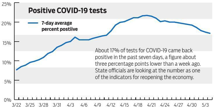 Positive COVID-19 tests