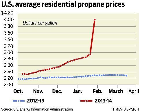 Propane gas prices soaring     richmond com