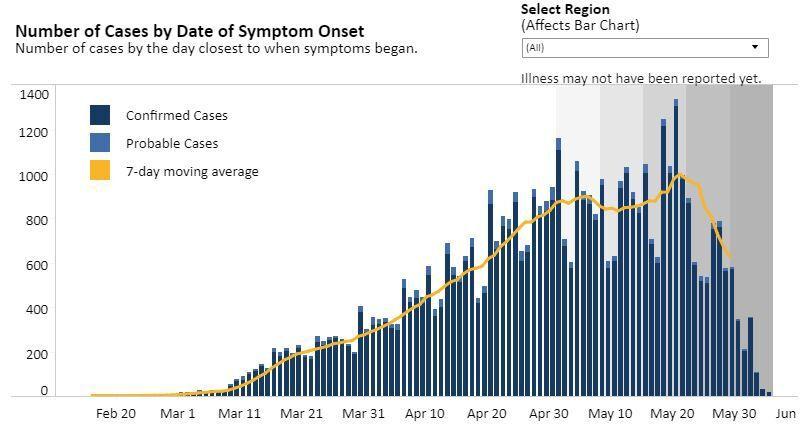 cases June 5
