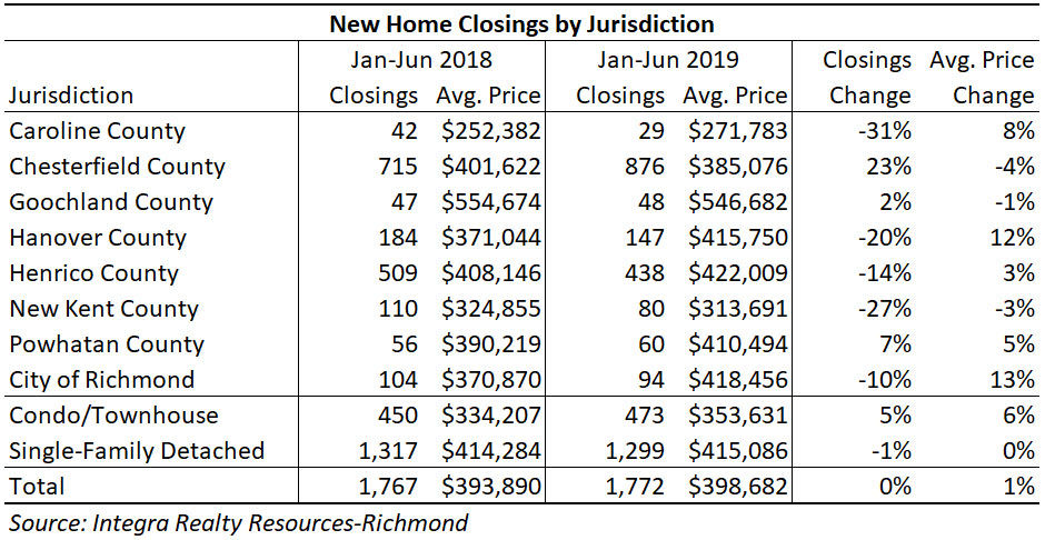 Forecast for Richmond  real estate market remains strong