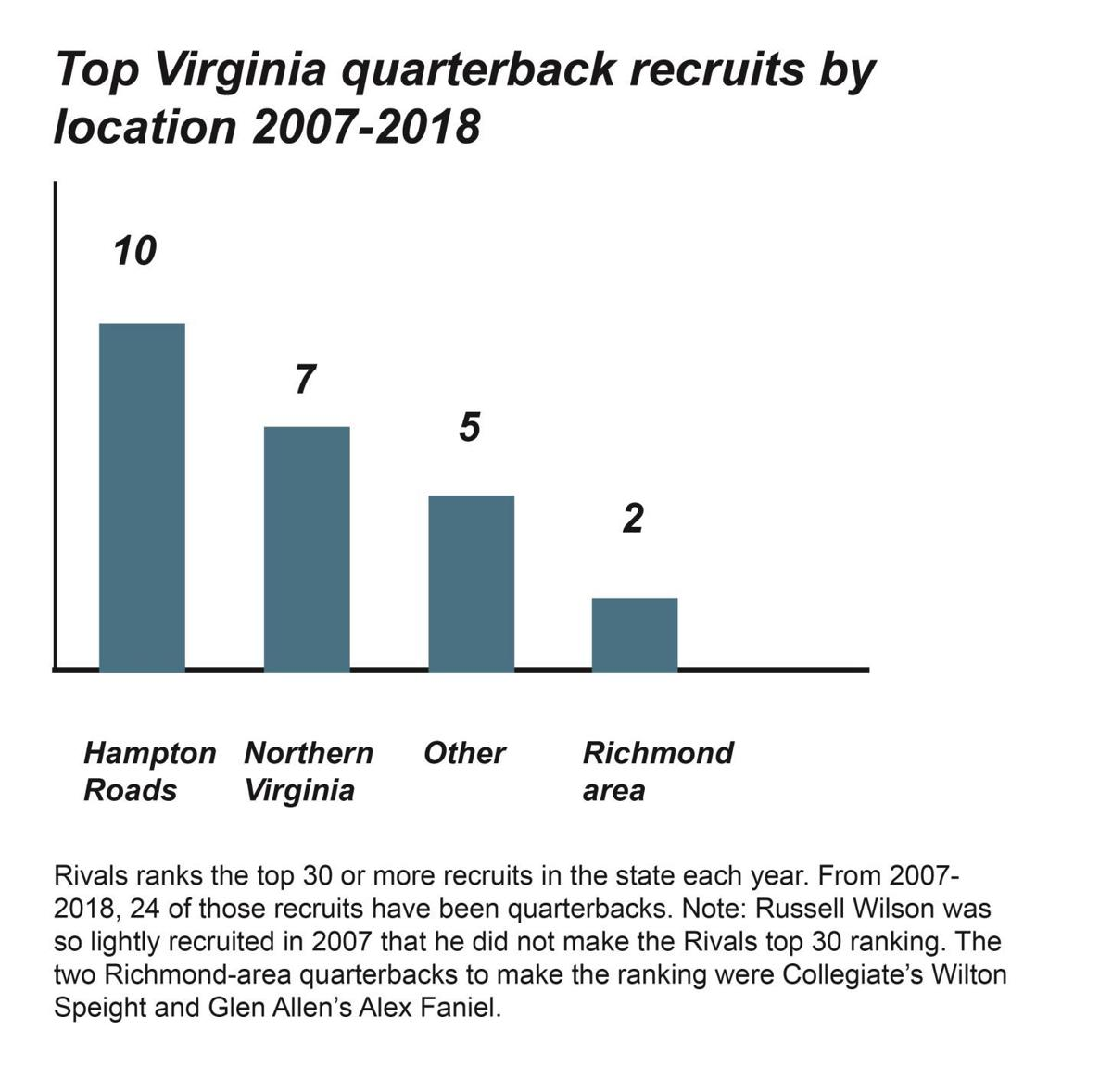 The Richmond area is producing high-level quarterback