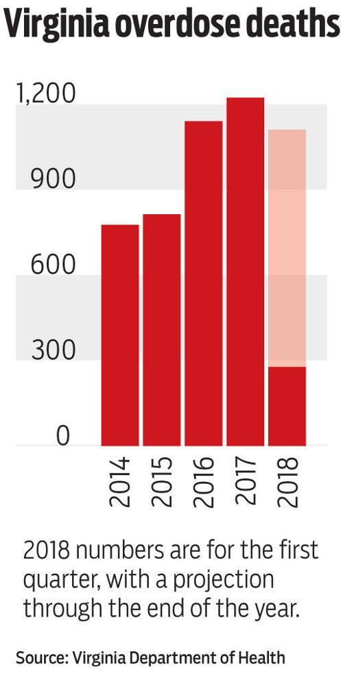 Virginia opioid deaths