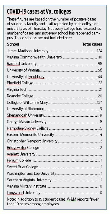 COVID-19 cases at Virginia Colleges