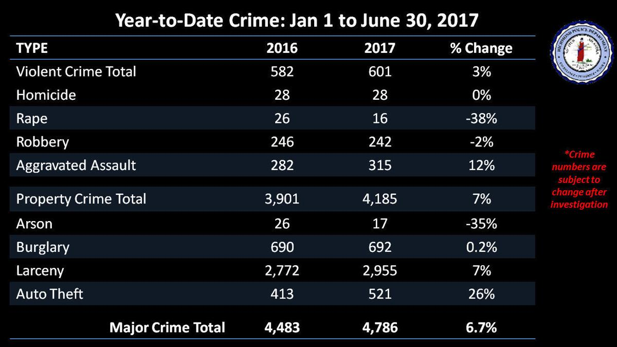 Year-to-Date Crime.jpg