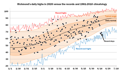 Richmond's daily highs in 2020