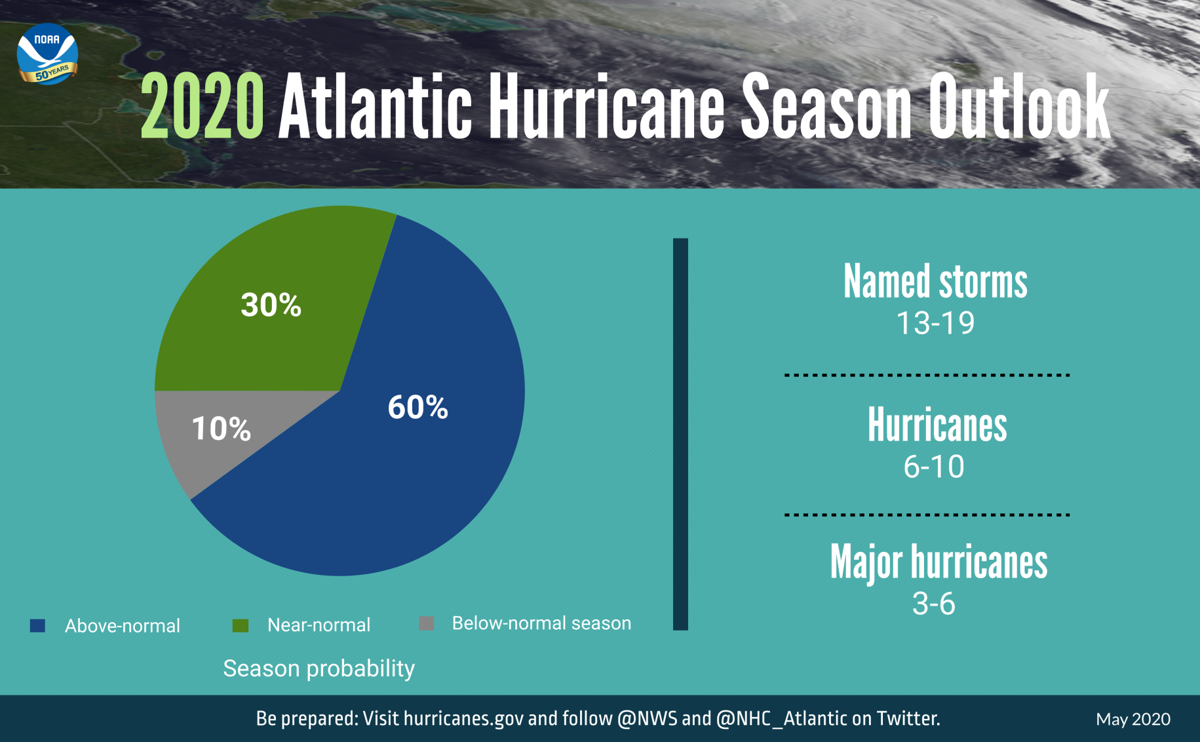 GRAPHIC-2020-Hurricane-Outlook-piechart-052120-3840x2388-original.png