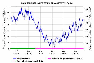 James River temperature at Cartersville