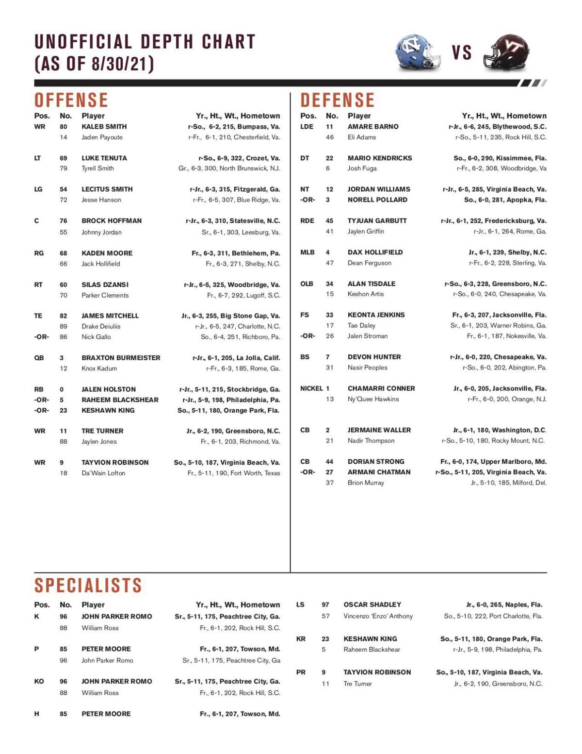 Virginia Tech's Week 1 depth chart
