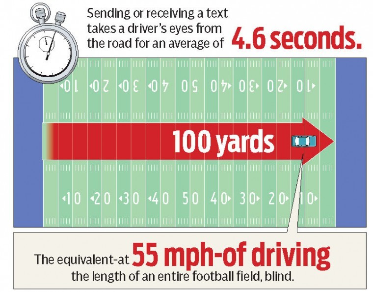 distracted drivers pose huge risk to motorists
