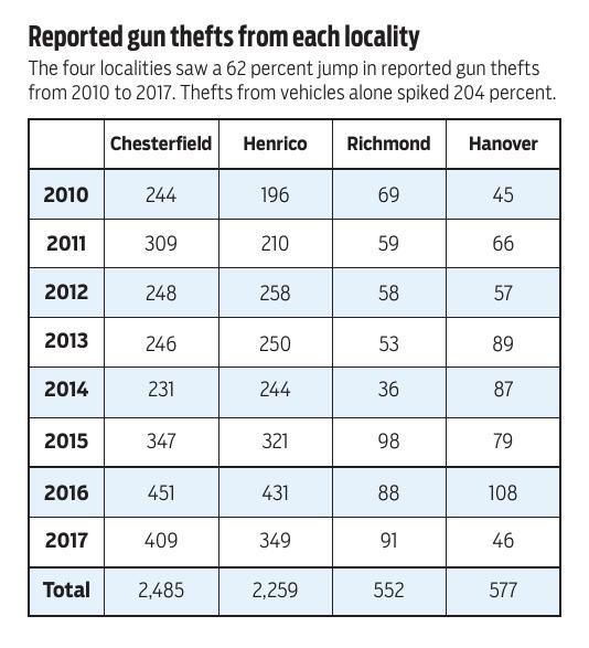 Reported gun thefts from each locality